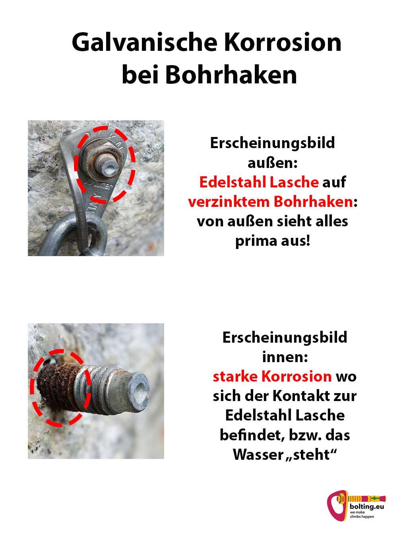 Das Bild zeigt eine Erklärungsgrafik zur galvanischen Korrosion bei Bohrhaken. Es werden auf weißem Grund zwei Bilder erklärt. Unter der Überschrift das erste Bild, ein Bohrhaken mit Lasche aufgeschraubt. Darunter das zweite Bild mit der Lasche abgeschraubt. Es ist deutlich die Kontaktkorrosion zu erkennen.