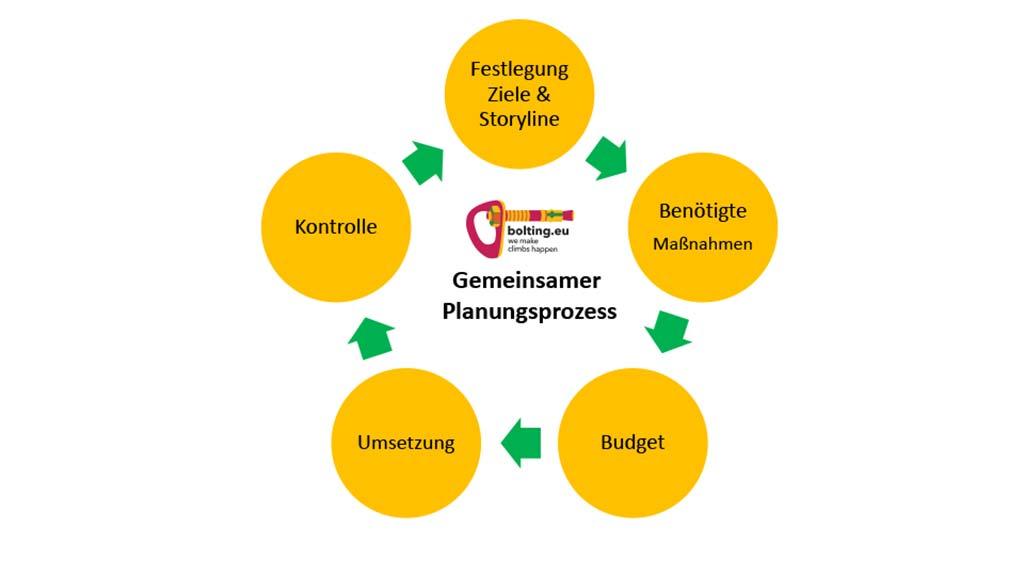 """Das Bild zeigt eine Grafik für einen Planungsprozess bei der Klettergarten Sanierung. In einer ringförmigen Grafik sind die Planungsstufen Festlegung Ziele, Benötigte Maßnahmen, Budget, Umsetzung und Kontrolle abgebildet. In der Mitte die Bezeichnung """"Gemeinsamer Planungsprozess"""" mit einem Logo."""