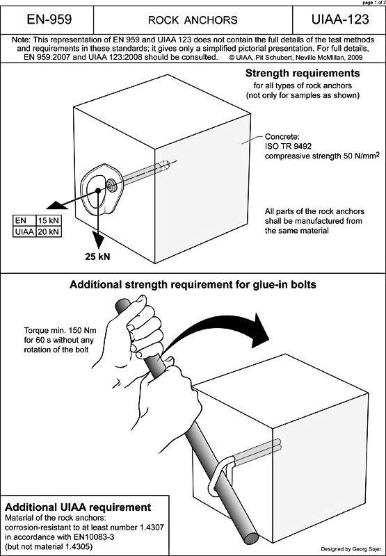 """Das Bild zeigt das Standard Test Verfahren der UIAA für die Norm 123. In einem Standard Beton Block wird ein Bohrhaken bzw. Klebehaken versenkt. In der oberen Grafik der Test für die Frage """"Was halten Bohrhaken"""". In der unteren für die Frage """"Was halten Klebehaken?""""."""