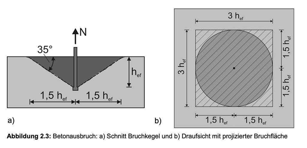 Das Bild zeigt zwei Grafiken zum Thema Bruchkegel bei Bohrhaken. Links den Querschnitt eines Bruchkegels mit Werteangaben. Rechts eine Aufsicht mit Werteangaben.