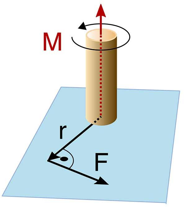 """Die Grafik erklärt den Drehmoment bei Bohrhaken. Zu sehen ist eine beige Säule mit einem runden Kraftvektor M. Unterhalb eine blaue Ebene mit dem schwarzen Pfeil des Hebelarmes """"r"""" und der daran im rechten Winkel ansetzenden Kraft """"F""""."""