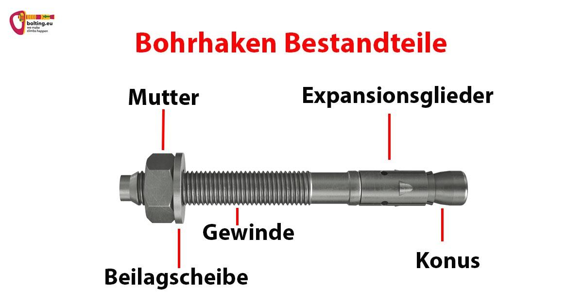 Das Bild beschreibt die Bestandteile eines Bohrhaken. Rund um den Bohrhaken sind die einzelnen Bauteile wie Mutter, Beilagscheibe, Gewinde, Expansionsglieder und Konus beschrieben.