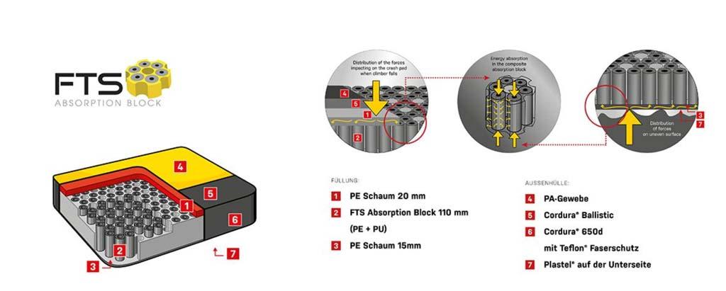 Das Bild zeigt eine Grafik, welche das FTS Dämpfungssystem einer Bouldermatte erklärt. zu sehen sind Details der Konstruktion und einige Erklärungen.