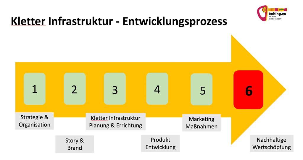 Das Bild zeigt den Planungsprozess für Kletter Infrastruktur wie Klettersteig Errichtung von bolting.eu. Auf einem orangen Pfeil sind sechs beschriftete Felder mit den passenden Prozess Stufen unterhalb zu sehen.