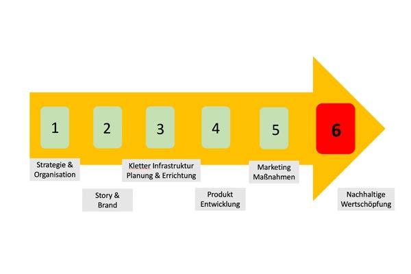 Das Bild zeigt den Planungsprozess von bolting.eu für die Errichtung von Kletter Infrastruktur. In einem orangen pfeil sind sechs bezifferte Nummernfeldern, darunter der passende Text zum jeweiligen Prozess Schritt.
