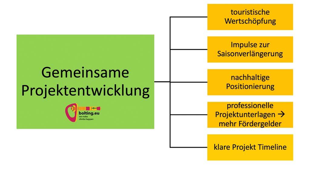 Das Bild zeigt eine Grafik mit dem Prozess für die gemeinsame Projektentwicklung bei der Klettergarten Errichtung von bolting.eu. Links ein grüner Balken mit der Aufgabe, rechts die Ziele in orangen Feldern.