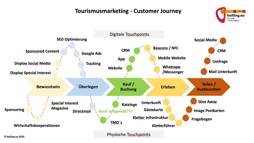 Das Bild zeigt ein BEisopiel für die Customer Journey als Basis des Tourismus Marketing. Der Prozess ist mit Pfeilen in der Mitte sowie einer Sinus Kurve darüber und Touchpoints und Maßnahmen beschireben.