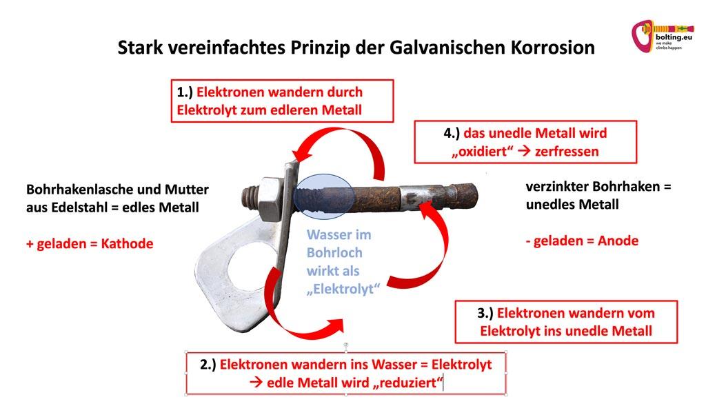Das bild zeigt eine Grafik zum Thema Kontaktkorrosion bei Bohrhaken. Zu sehen ist ein rostender Bohrhaken mit intakter LAsche und pfeilen sowie Beschreibungen der Vorgänge bei dieser Korrosionsart.