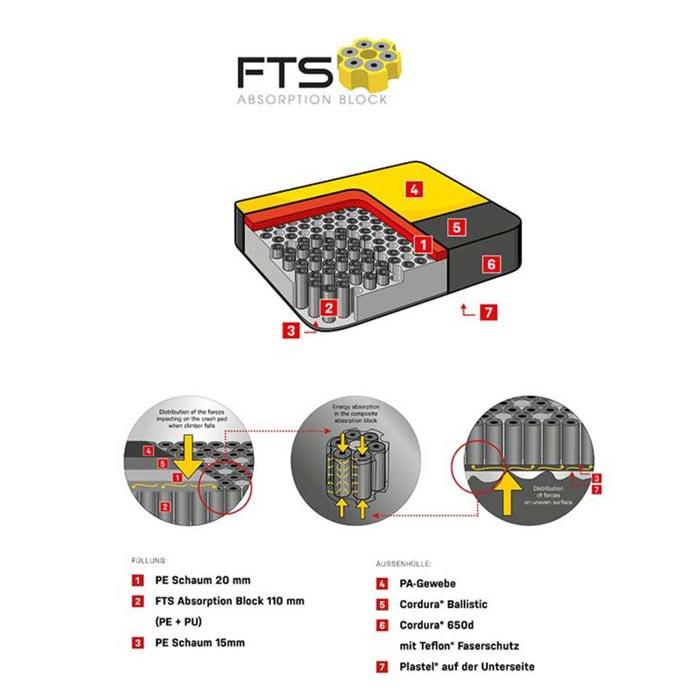 Das Bild zeigt eine bunte Grafik welche den Aufbau des Schaumstoff von Ocun Bouldermatten erklärt. MAn sieht vier Erklärungen zur Bauweise und den Schaumstoffen.